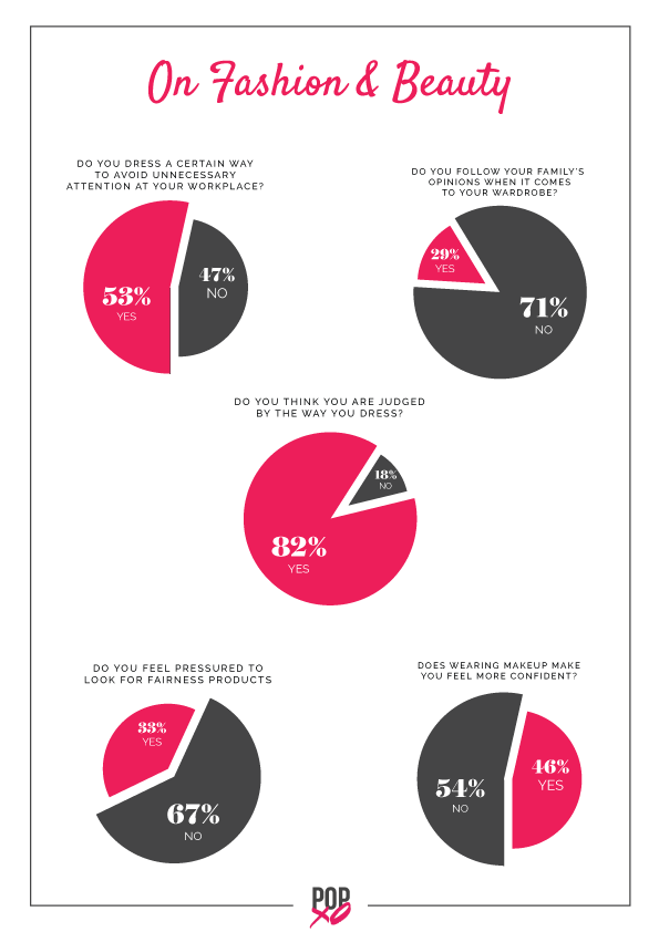 3 For Indian Millennial Women  It%E2%80%99s now about Me  Myself and I POPxo survey - on fashion and beauty