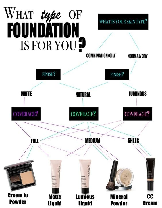 makeup chart foundation chart for your skin type popxo