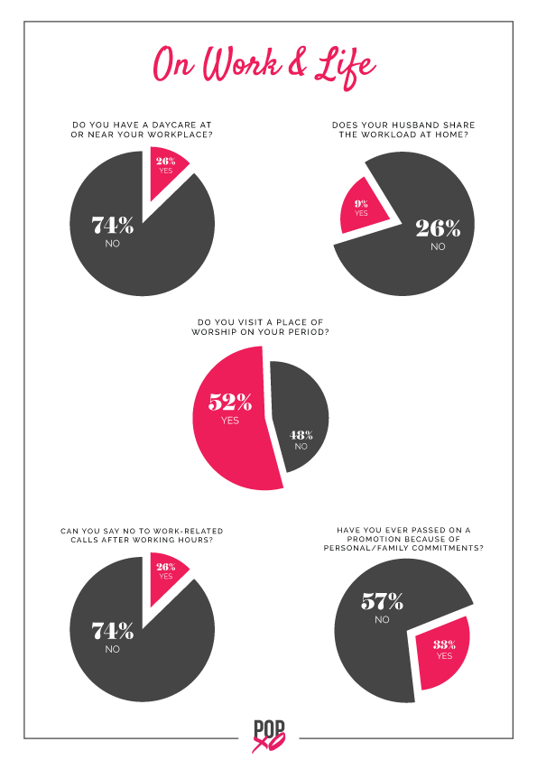1 For Indian Millennial Women  It%E2%80%99s now about Me  Myself and I POPxo survey - on work and life