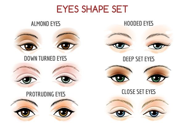 Different eyeliner styles for different eye shapes eye makeup tips for beginners